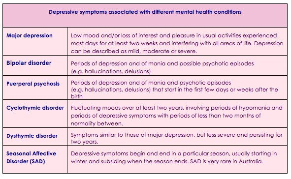 Depressive symptoms associated with different mental health conditions