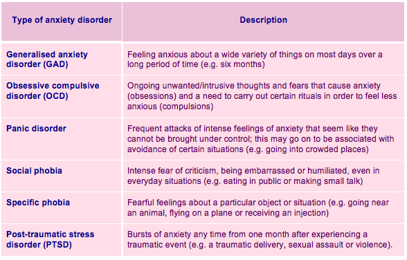 types of anxiety disorders and it s Types of anxiety disorders including less common types and symptoms and diagnosis of the correct subtype.